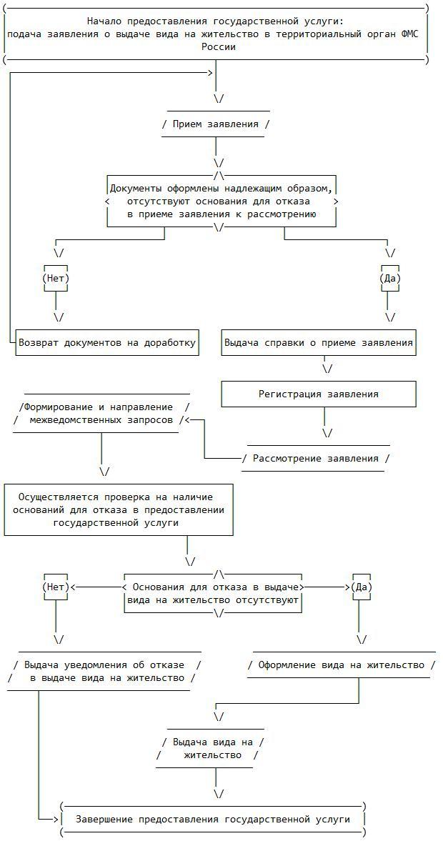 Приказ ФМС РФ от 22.04.2013 N